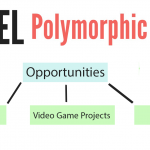 Polymorphic Eloquent Relationships in Laravel 5