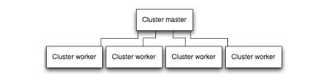 express js cluster